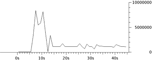graph that shows the network load of an 80-second long YouTube video