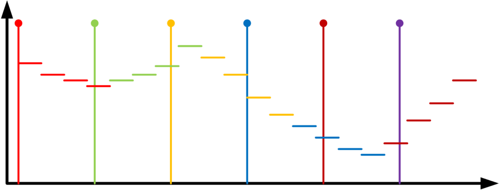 Graph showing how timestamps on a video and audio frame will drift apart over time