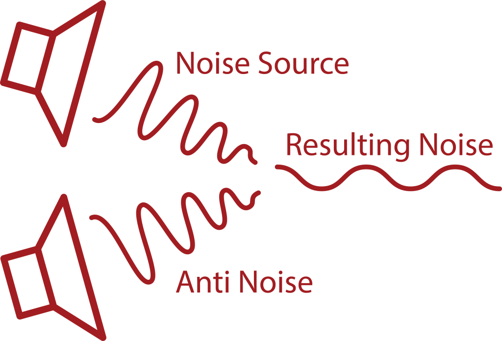 Active Noise Cancellation