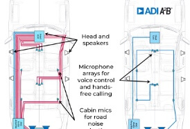 taking-analog-devices-a2b-audio-bus-beyond-automotive-applications-part-i blog